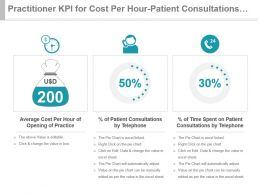Practitioner Kpi For Cost Per Hour Patient Consultations Time Spent Powerpoint Slide