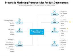 Pragmatic Marketing Framework For Product Development