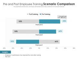 Pre And Post Employee Training Scenario Comparison