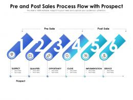 Pre And Post Sales Process Flow With Prospect