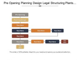 Pre Opening Planning Design Legal Structuring Plants Location