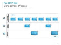 Pre RFP Bid Management Process