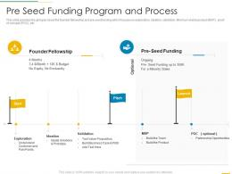 Pre Seed Funding Program And Process Funding Slides