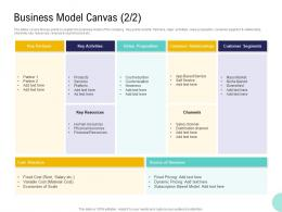 Pre Seed Money Pitch Deck Business Model Canvas Ppt Powerpoint Presentation Pictures