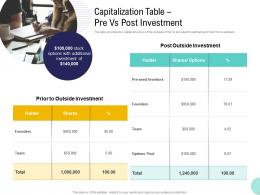 Pre Seed Money Pitch Deck Capitalization Table Pre Vs Post Investment Ppt Summary Icons