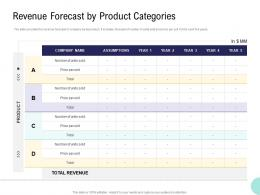 Pre Seed Money Pitch Deck Revenue Forecast By Product Categories Ppt Powerpoint Slides