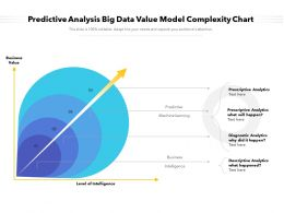 Predictive Analysis Big Data Value Model Complexity Chart
