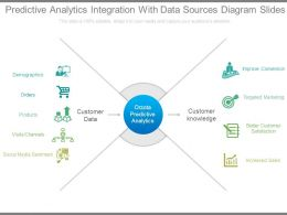 Predictive Analytics Integration With Data Sources Diagram Slides