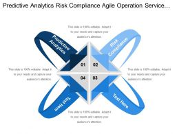 Predictive Analytics Risk Compliance Agile Operation Service Strategy