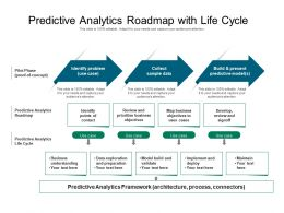 Predictive Analytics Roadmap With Life Cycle