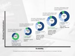 Predictive Analytics Stages With Growth Ppt Summary Shapes