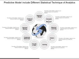 Predictive Model Include Different Statistical Technique Of Analytics