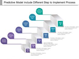 Predictive Model Include Different Step To Implement Process