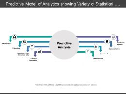 Predictive Model Of Analytics Showing Variety Of Statistical Techniques And Other Approaches