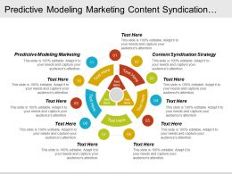 Predictive Modeling Marketing Content Syndication Strategy Customer Obsession Cpb