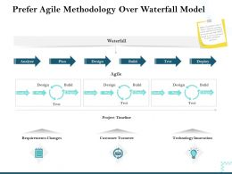 Prefer Agile Methodology Over Waterfall Model Analyze Ppt Background Image