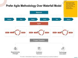 Prefer Agile Methodology Over Waterfall Model Deploy Ppt Powerpoint Presentation Gallery Portrait
