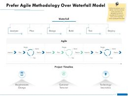 Prefer Agile Methodology Over Waterfall Model Test Ppt Powerpoint Icon Microsoft