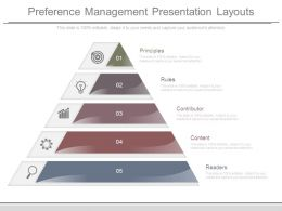 Preference Management Presentation Layouts