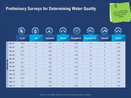 Preliminary Surveys For Determining Water Quality Chloride Powerpoint Presentation Maker
