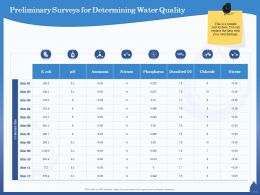 Preliminary Surveys For Determining Water Quality Chloride Ppt Powerpoint Presentation Professional Pictures