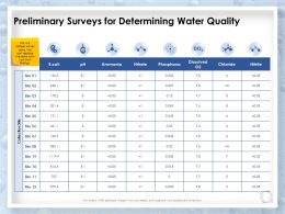 Preliminary Surveys For Determining Water Quality Collection Site Ppt Slides