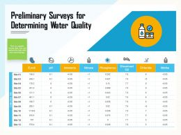 Preliminary Surveys For Determining Water Quality Dissolved Ppt Powerpoint Presentation Pictures Slides