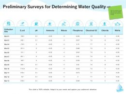 Preliminary Surveys For Determining Water Quality M1297 Ppt Powerpoint Presentation Ideas Background