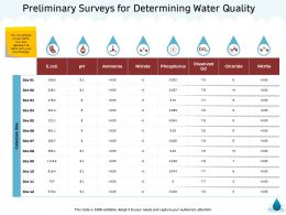 Preliminary Surveys For Determining Water Quality M1351 Ppt Powerpoint Presentation Model Graphics