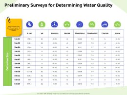 Preliminary Surveys For Determining Water Quality Nitrite Ppt Powerpoint Presentation Professional Backgrounds