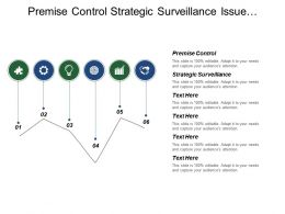 Premise Control Strategic Surveillance Issue Management Field Analysis