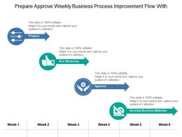 Prepare Approve Weekly Business Process Improvement Flow With Icons