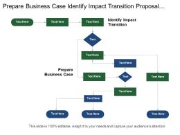 Prepare Business Case Identify Impact Transition Proposal Project