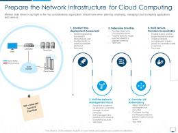 Prepare The Network Infrastructure For Cloud Computing Infrastructure Adoption Plan