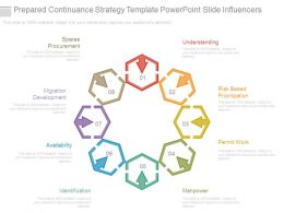 Prepared Continuance Strategy Template Powerpoint Slide Influencers