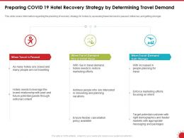 Preparing COVID 19 Hotel Recovery Strategy By Determining Travel Demand Ppt Powerpoint Presentation Brochure