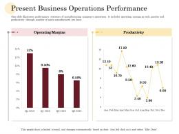 Present Business Operations Performance Manufacturing Company Performance Analysis Ppt Icon