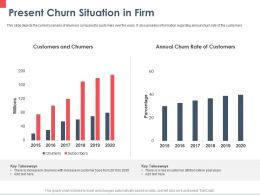 Present Churn Situation In Firm Annual Ppt Powerpoint Presentation Infographics Layout