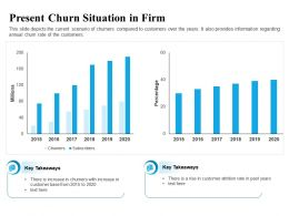 Present Churn Situation In Firm Years Ppt Powerpoint Presentation Show Topics