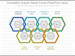 Present Competitive Analysis Market Forces Powerpoint Layout