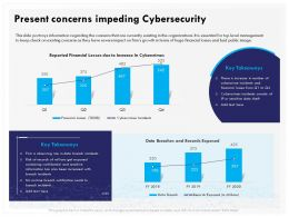 Present Concerns Impeding Cybersecurity Financial Ppt Gallery