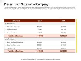 Present Debt Situation Of Company Rethinking Capital Structure Decision Ppt Powerpoint Presentation