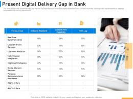 Present Digital Delivery Gap In Bank Implementing Digital Solutions In Banking Ppt Information