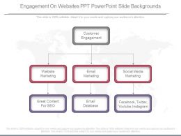 Present Engagement On Websites Ppt Powerpoint Slide Backgrounds