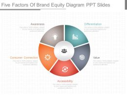 Present Five Factors Of Brand Equity Diagram Ppt Slides