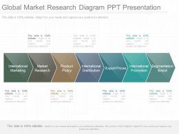Present Global Market Research Diagram Ppt Presentation