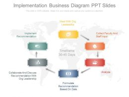 Present Implementation Business Diagram Ppt Slides