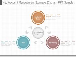 Present Key Account Management Example Diagram Ppt Sample