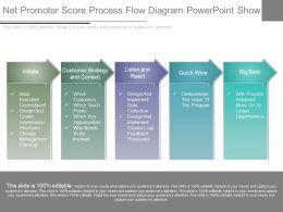 Present Net Promoter Score Process Flow Diagram Powerpoint Show