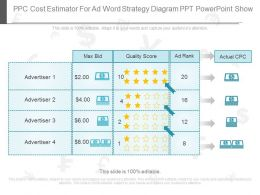 Present Ppc Cost Estimator For Ad Word Strategy Diagram Ppt Powerpoint Show